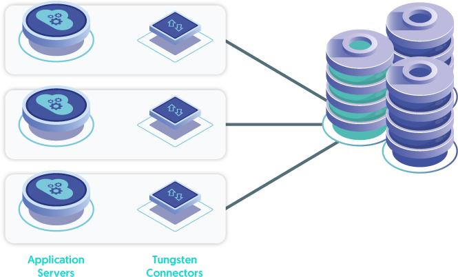 The Connector is installed locally on each Application Server  - this is the ideal topology.
