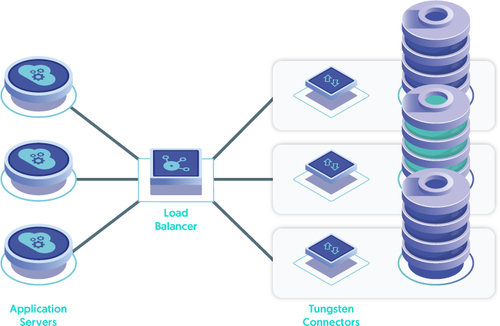 A Hardware Load Balancer routes requests from the Application Servers to the Connectors Installed on the database Nodes