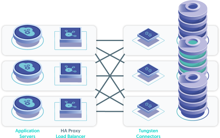 Load Balancer Software installed on the Application Servers routes requests to the Connectors Installed on the database Nodes