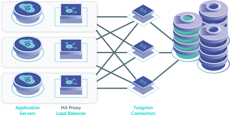 Load Balancer Software installed on the Application Servers routes requests to the Connectors Installed on two or more standalone hosts.