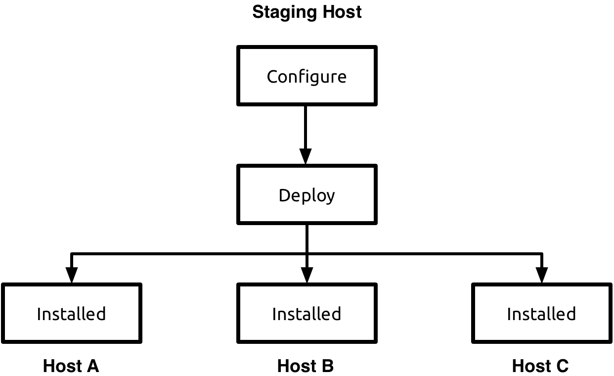 picking a deployment method staging versus ini continuent ltd