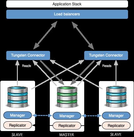 Transparent Proxy Maintenance for MySQL, MariaDB & Percona
